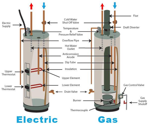 installation chauffe eau Saint Gilles intervention rapide