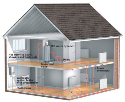 Schéma montre l'emplacement de la chaudière et du chauffage à l'interieur de la maison
