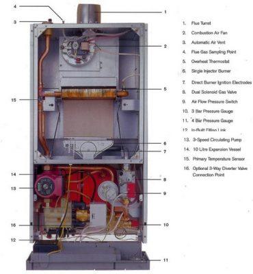 Schéma vue de l'interieur de la chaudière et ses composants