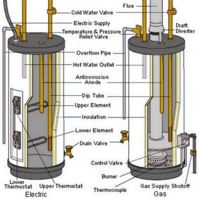 Schéma montre la différence du fonctionnemtn entre une chaudière au gaz et électrique