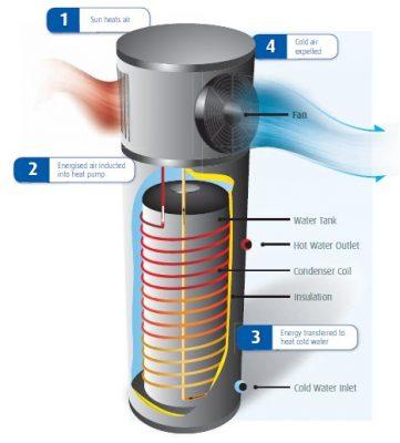 Schéma montre le fonctionnement de la chaudière