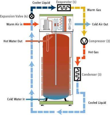Schéma système du fonctionnement de la chaudière