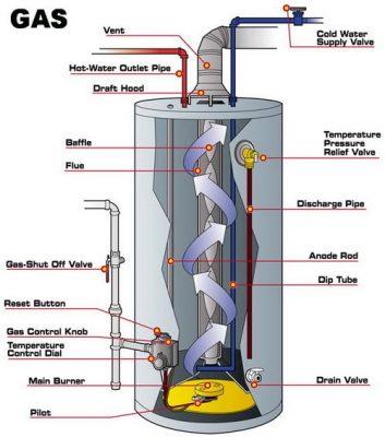 Schéma chaudière au gaz et ses composants