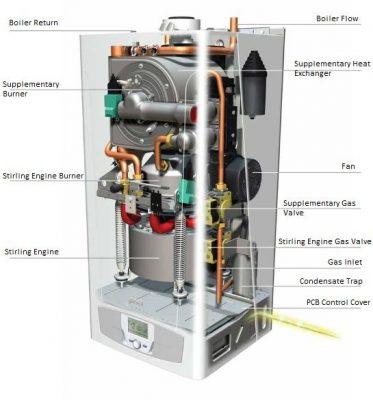 Schéma le système interne du fonctionnement de la chaudère