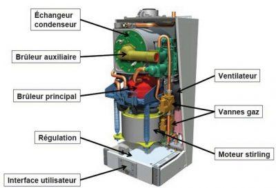 Schéma montre le système du fonctionnement du boiler et ses composants