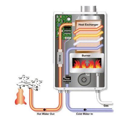 Schéma syst!me fonctionnement du boiler
