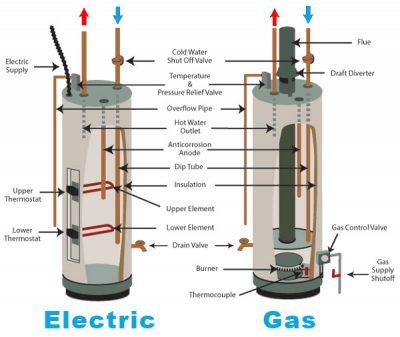 Schéma démontre la différence entre une chaudière au gaz et éléctrique et leur fonctionnement
