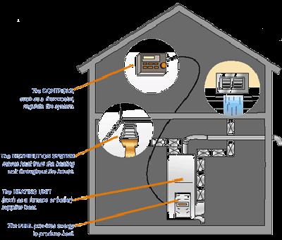 dessin de la distribution chaleur dans la maison