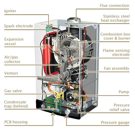 schéma chaudière gaz boiler