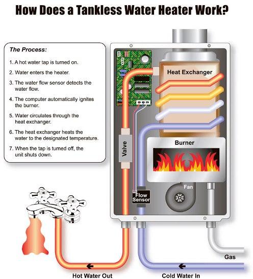 schéma réparation chauffe eau instantané