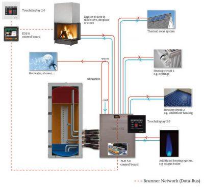 Réparer le chauffage avec un chauffagiste professionnel
