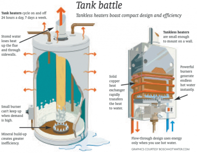 schéma de fonctionnement du chauffe eau